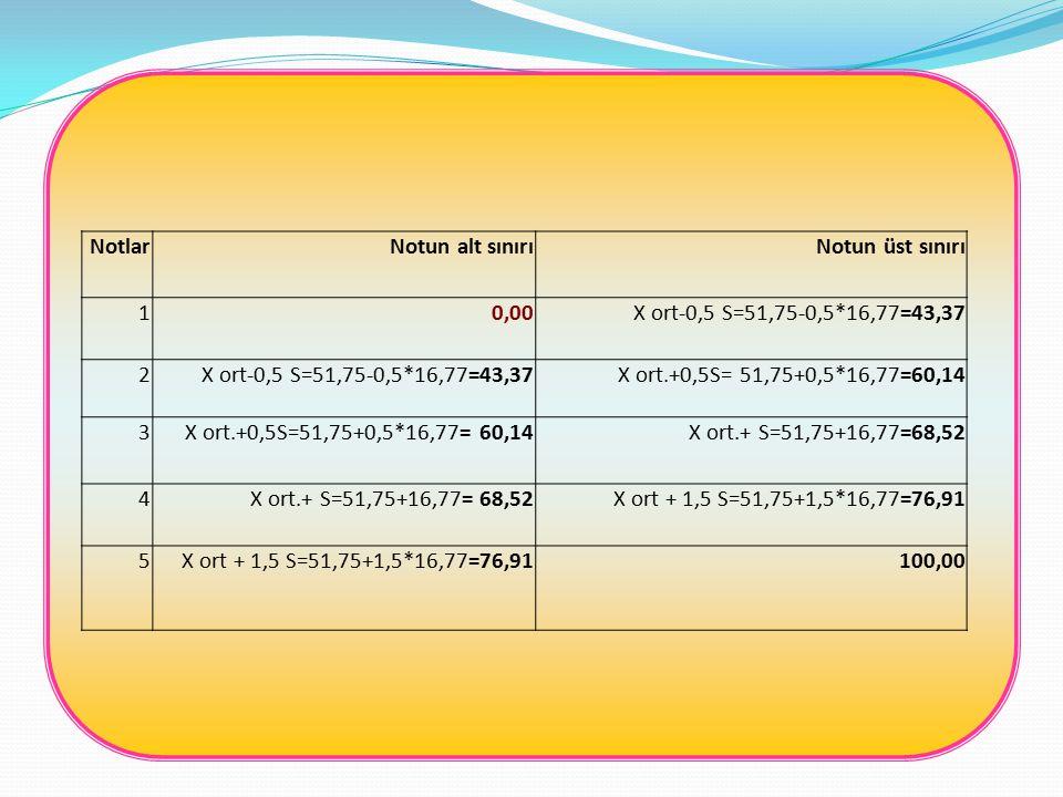 Notlar Notun alt sınırı. Notun üst sınırı. 1. 0,00. X ort-0,5 S=51,75-0,5*16,77=43,37. 2. X ort.+0,5S= 51,75+0,5*16,77=60,14.
