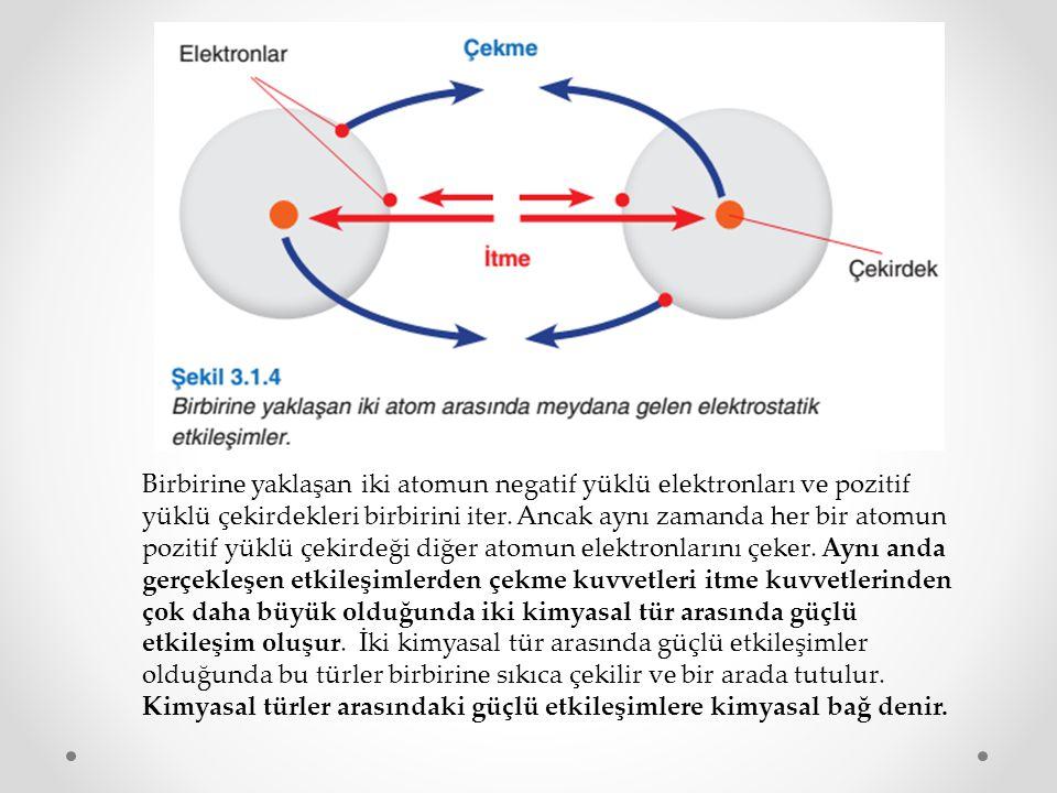 Birbirine yaklaşan iki atomun negatif yüklü elektronları ve pozitif yüklü çekirdekleri birbirini iter.
