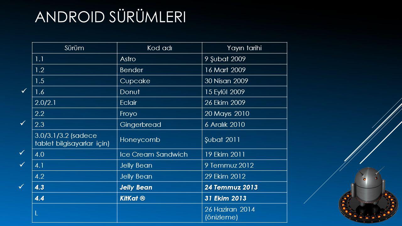 Android sürümleri Sürüm Kod adı Yayın tarihi 1.1 Astro 9 Şubat 2009