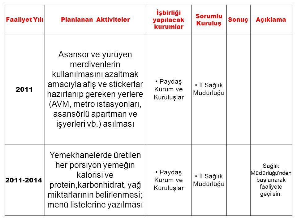 Planlanan Aktiviteler İşbirliği yapılacak kurumlar