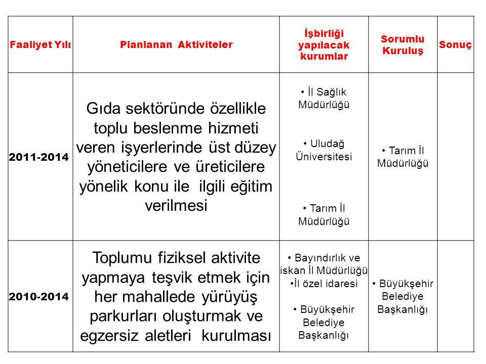 Faaliyet Yılı Planlanan Aktiviteler. İşbirliği yapılacak kurumlar. Sorumlu Kuruluş. Sonuç. 2011-2014.
