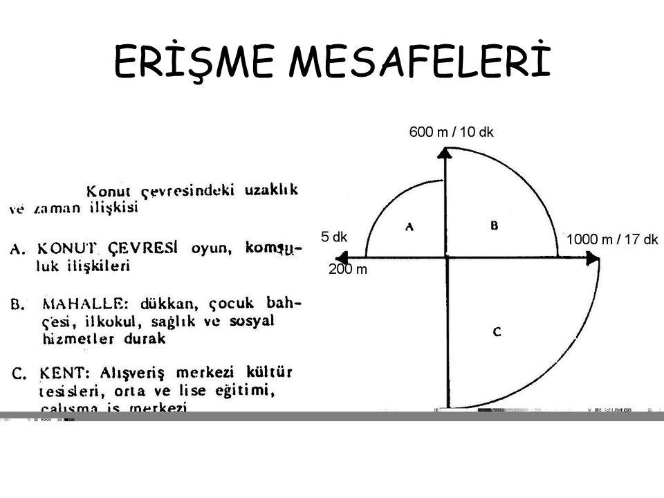 ERİŞME MESAFELERİ