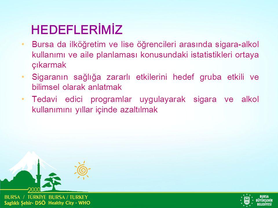 HEDEFLERİMİZ Bursa da ilköğretim ve lise öğrencileri arasında sigara-alkol kullanımı ve aile planlaması konusundaki istatistikleri ortaya çıkarmak.
