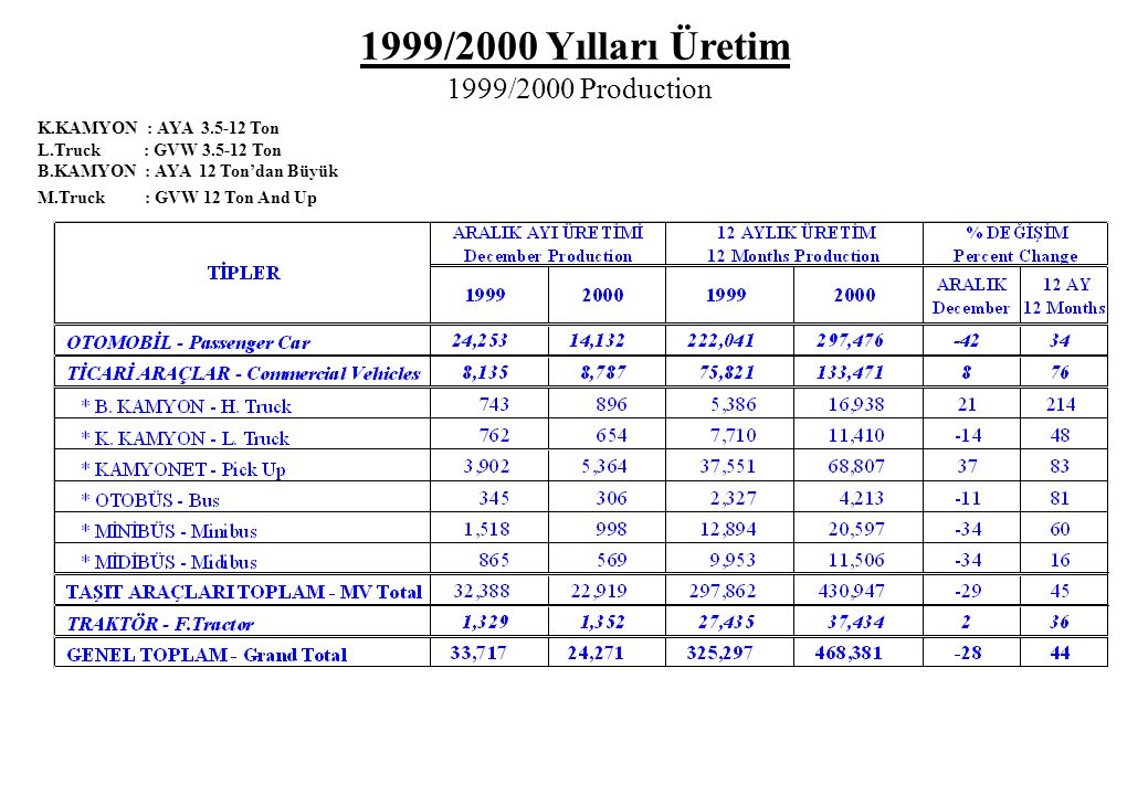 1999/2000 Yılları Üretim 1999/2000 Production