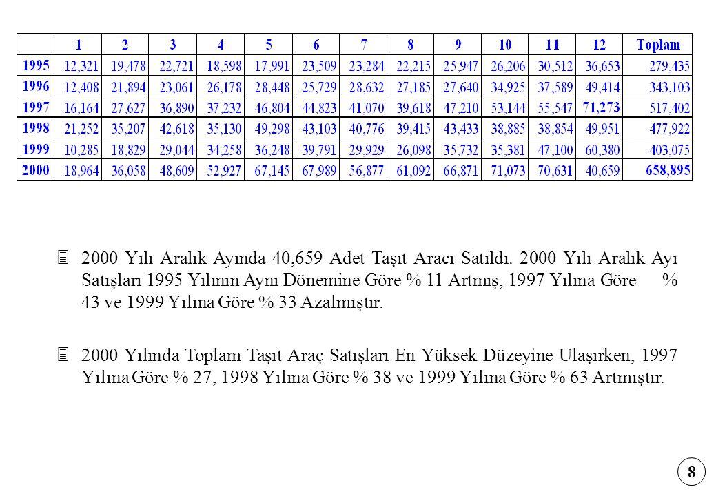 2000 Yılı Aralık Ayında 40,659 Adet Taşıt Aracı Satıldı