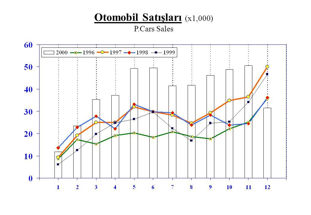 Otomobil Satışları (x1,000) P.Cars Sales