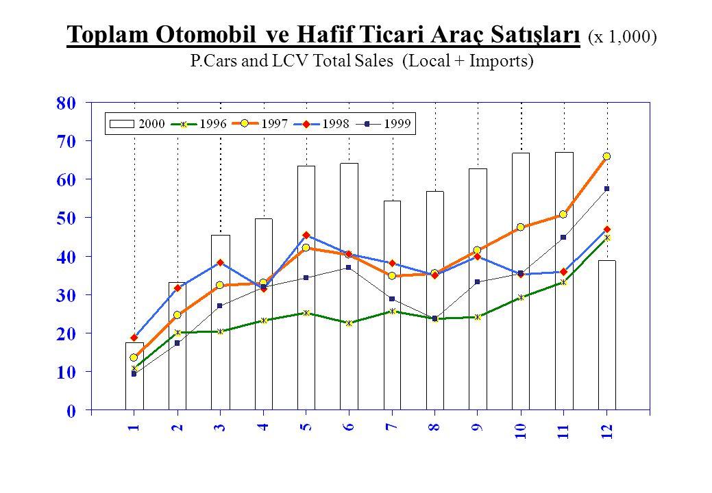 Toplam Otomobil ve Hafif Ticari Araç Satışları (x 1,000) P