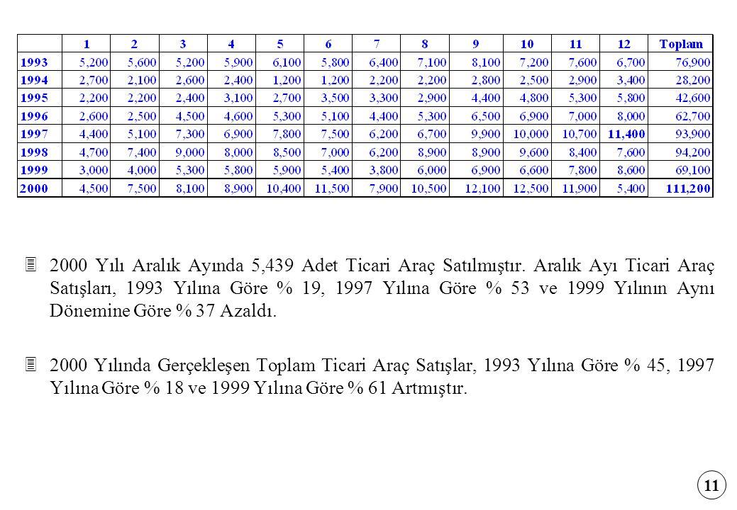 2000 Yılı Aralık Ayında 5,439 Adet Ticari Araç Satılmıştır