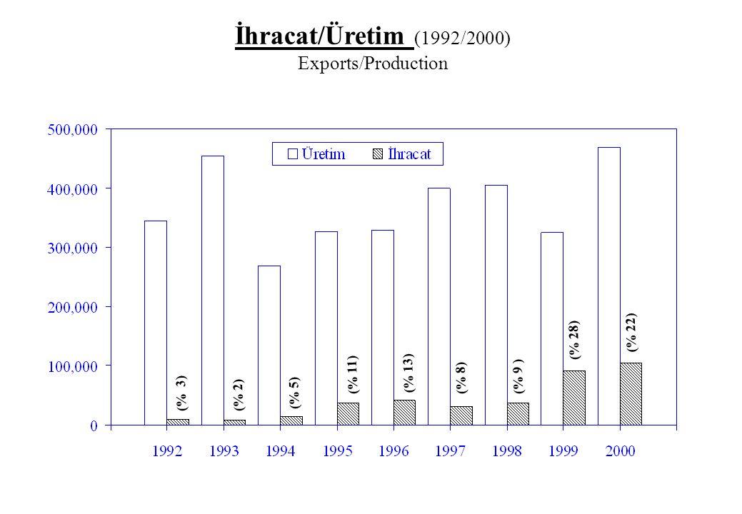 İhracat/Üretim (1992/2000) Exports/Production