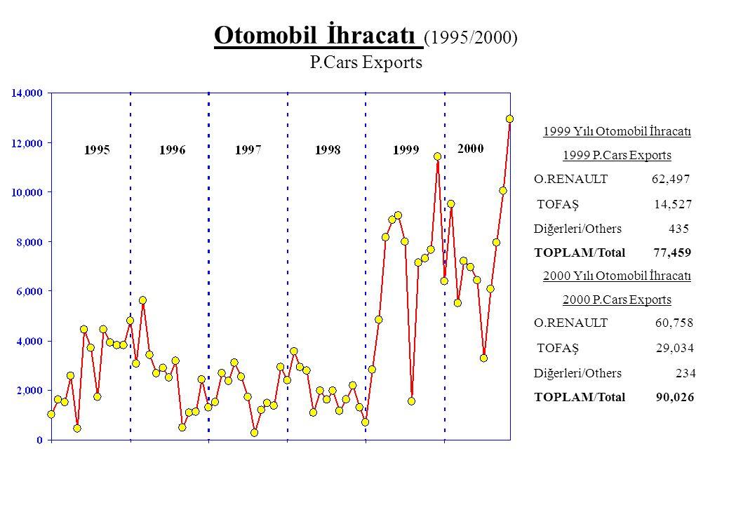 Otomobil İhracatı (1995/2000) P.Cars Exports
