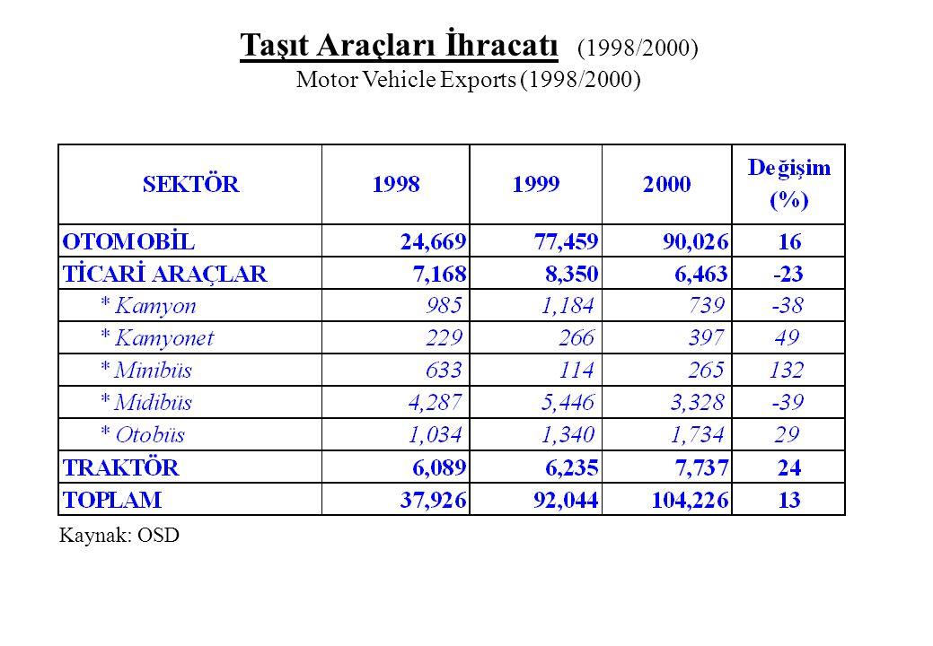 Taşıt Araçları İhracatı (1998/2000) Motor Vehicle Exports (1998/2000)