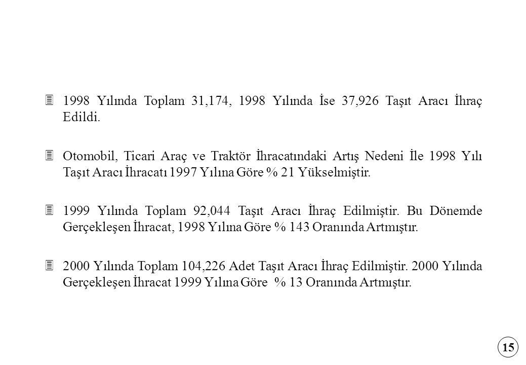 1998 Yılında Toplam 31,174, 1998 Yılında İse 37,926 Taşıt Aracı İhraç Edildi.