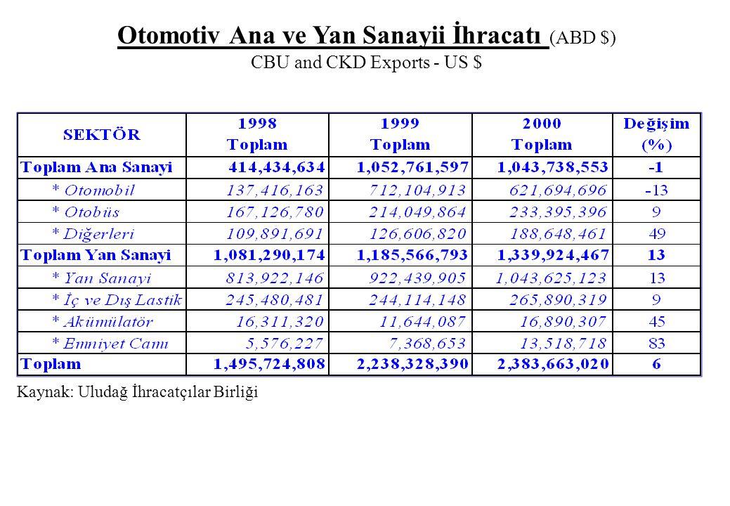 Otomotiv Ana ve Yan Sanayii İhracatı (ABD $) CBU and CKD Exports - US $