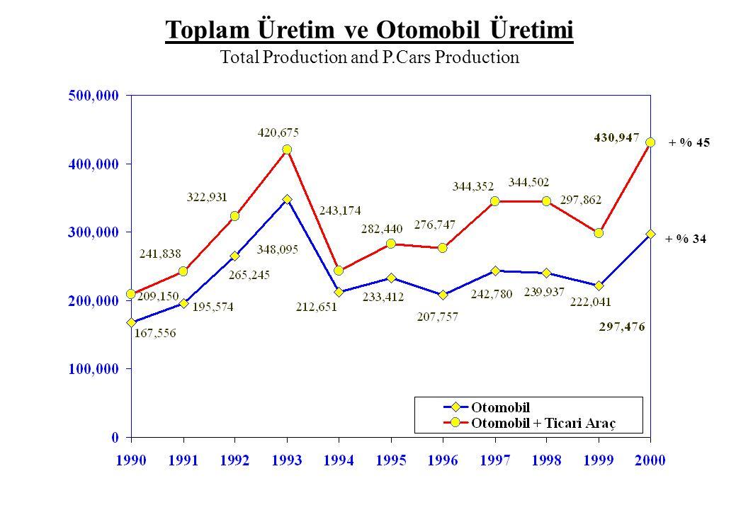 Toplam Üretim ve Otomobil Üretimi Total Production and P