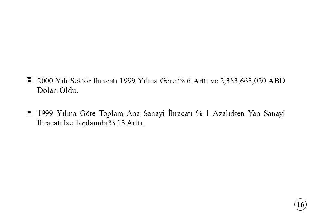 2000 Yılı Sektör İhracatı 1999 Yılına Göre % 6 Arttı ve 2,383,663,020 ABD Doları Oldu.