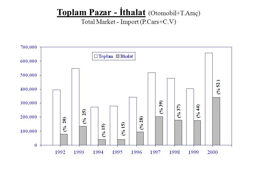Toplam Pazar - İthalat (Otomobil+T. Araç) Total Market - Import (P