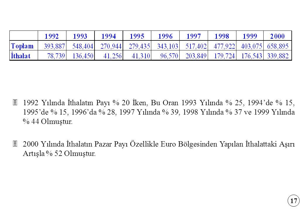 1992 Yılında İthalatın Payı % 20 İken, Bu Oran 1993 Yılında % 25, 1994'de % 15, 1995'de % 15, 1996'da % 28, 1997 Yılında % 39, 1998 Yılında % 37 ve 1999 Yılında % 44 Olmuştur.