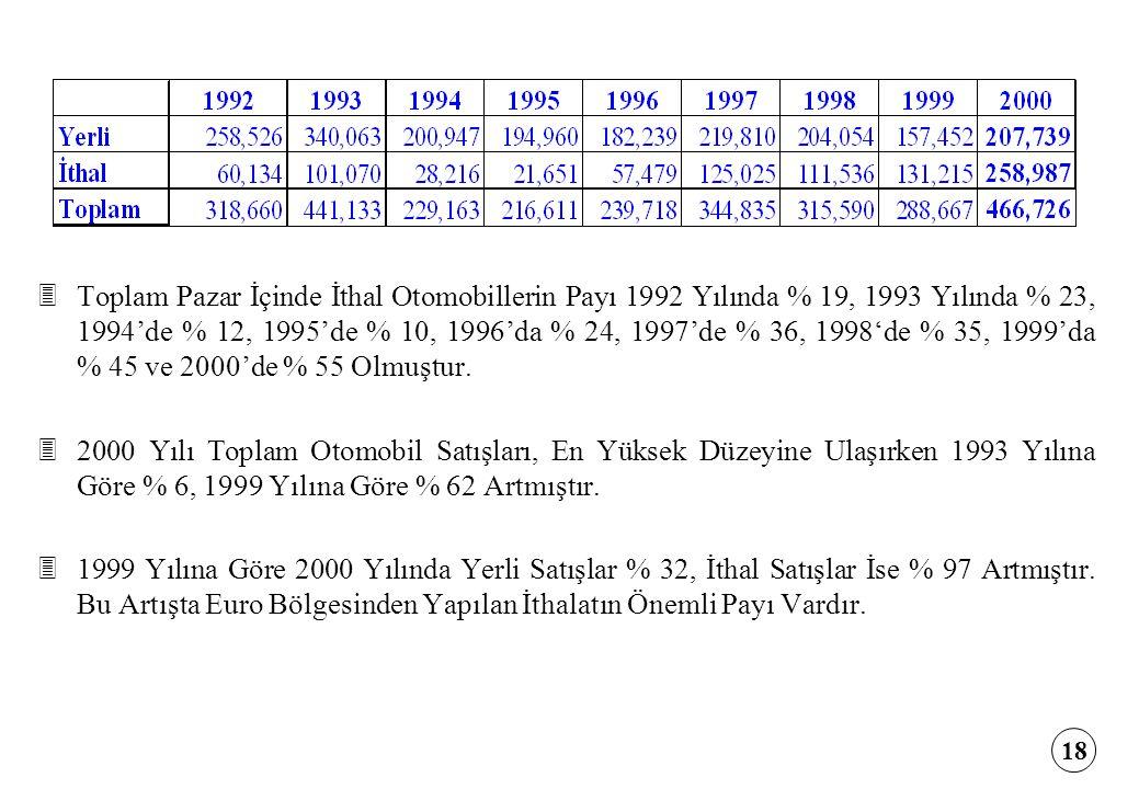 Toplam Pazar İçinde İthal Otomobillerin Payı 1992 Yılında % 19, 1993 Yılında % 23, 1994'de % 12, 1995'de % 10, 1996'da % 24, 1997'de % 36, 1998'de % 35, 1999'da % 45 ve 2000'de % 55 Olmuştur.