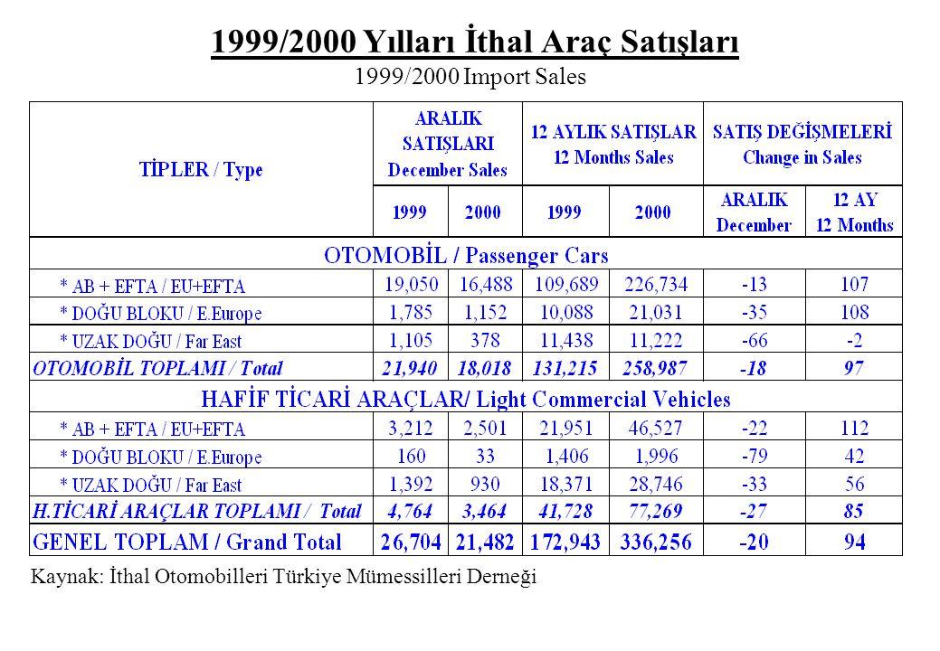 1999/2000 Yılları İthal Araç Satışları 1999/2000 Import Sales