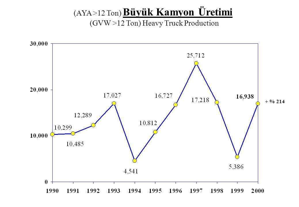 (AYA >12 Ton) Büyük Kamyon Üretimi (GVW >12 Ton) Heavy Truck Production