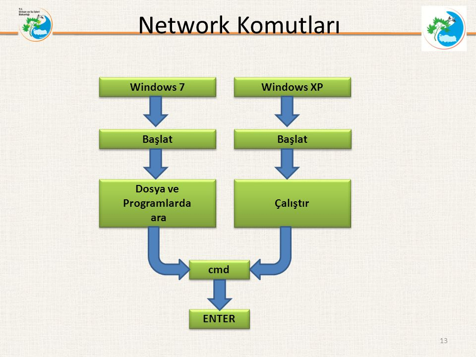 Network Komutları Windows 7 Windows XP Başlat Başlat