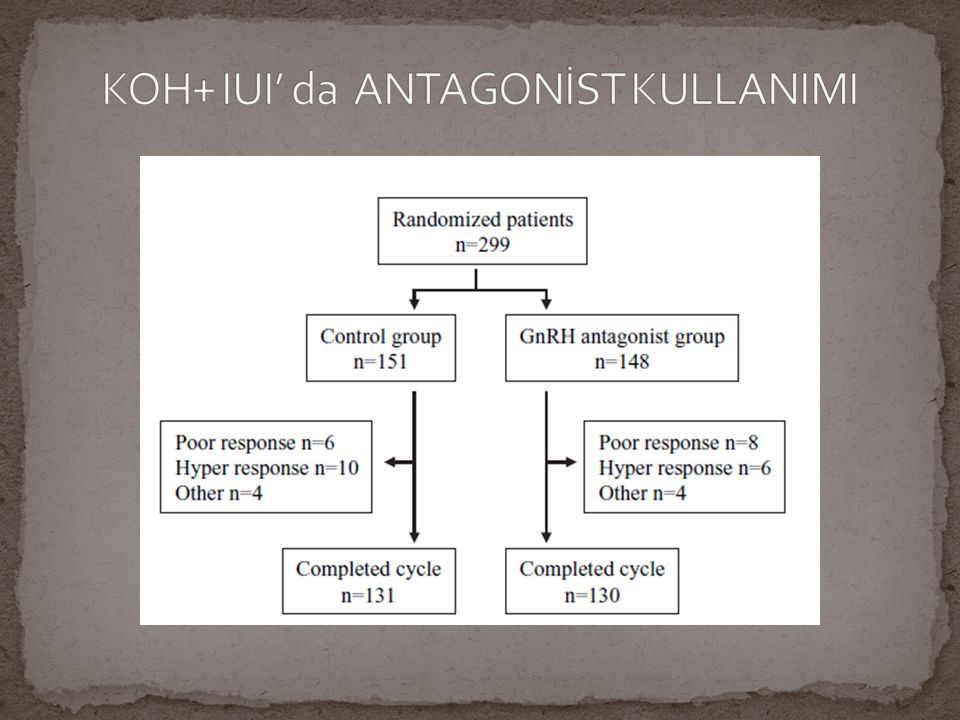 KOH+ IUI' da ANTAGONİST KULLANIMI