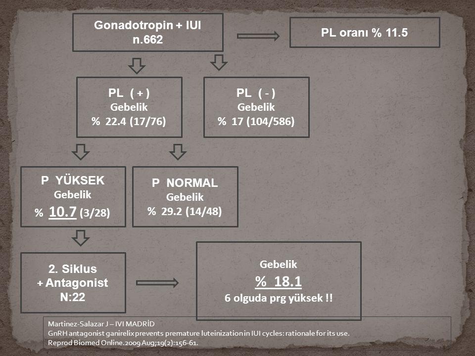 % 18.1 Gonadotropin + IUI n.662 PL oranı % 11.5 PL ( + ) Gebelik