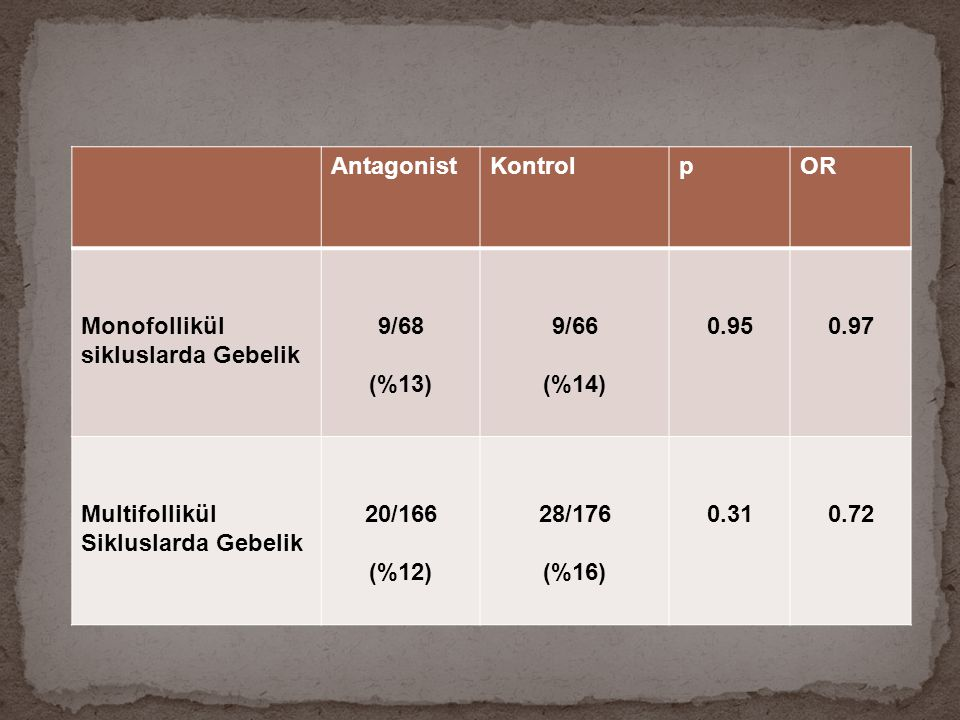 Antagonist Kontrol. p. OR. Monofollikül sikluslarda Gebelik. 9/68. (%13) 9/66. (%14) 0.95. 0.97.