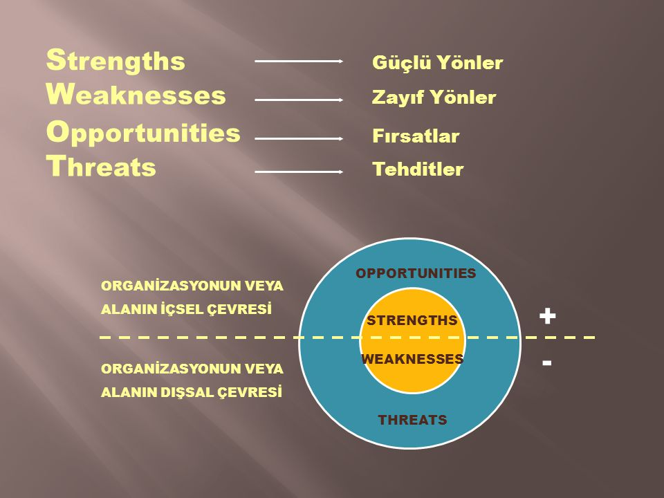 Strengths Weaknesses Opportunities Threats + - Güçlü Yönler
