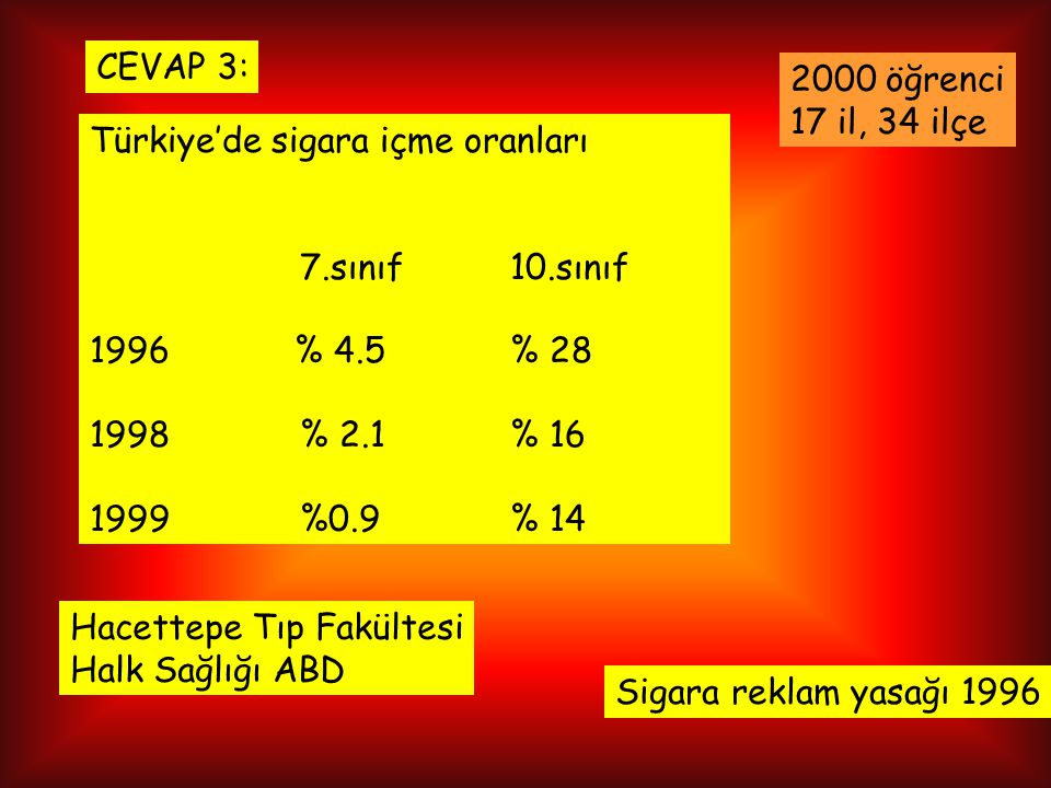 CEVAP 3: 2000 öğrenci. 17 il, 34 ilçe. Türkiye'de sigara içme oranları. 7.sınıf 10.sınıf. % 4.5 % 28.