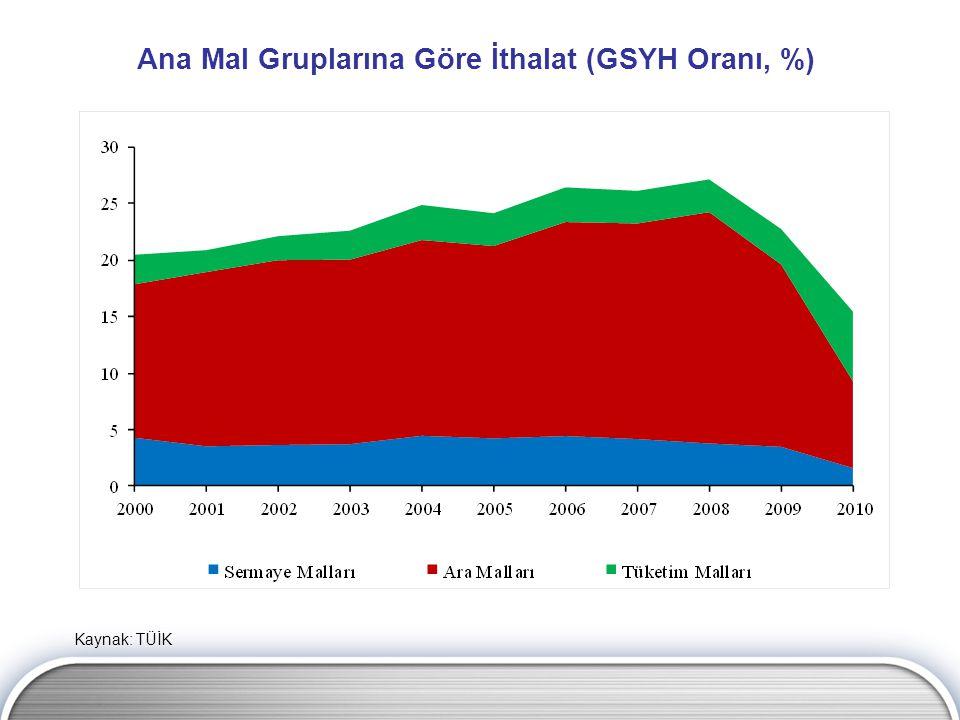 Ana Mal Gruplarına Göre İthalat (GSYH Oranı, %)