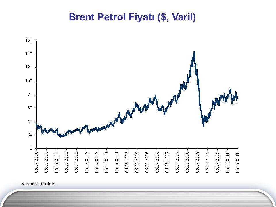 Brent Petrol Fiyatı ($, Varil)
