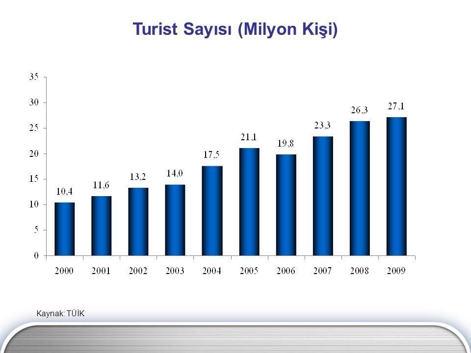 Turist Sayısı (Milyon Kişi)