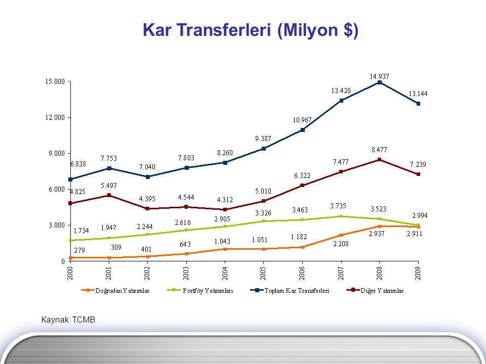Kar Transferleri (Milyon $)