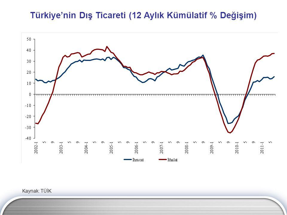 Türkiye'nin Dış Ticareti (12 Aylık Kümülatif % Değişim)