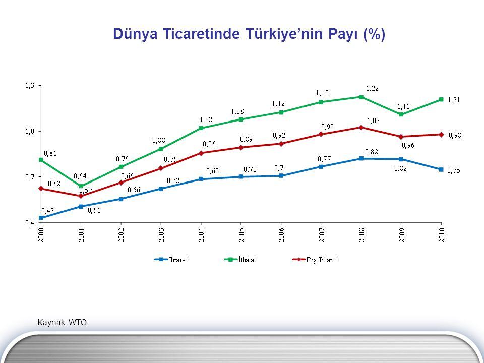 Dünya Ticaretinde Türkiye'nin Payı (%)