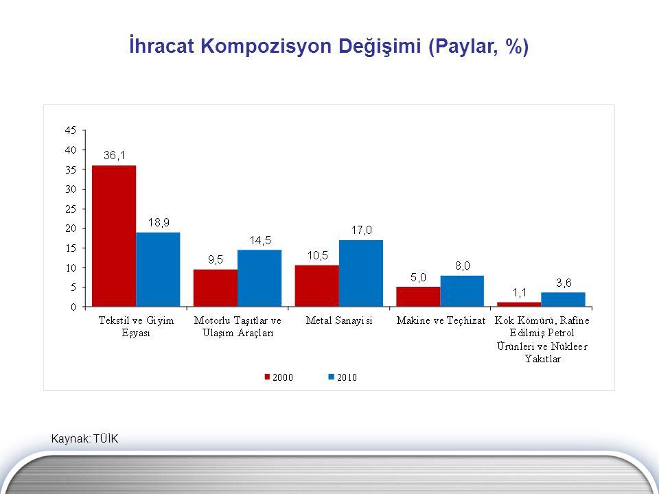 İhracat Kompozisyon Değişimi (Paylar, %)