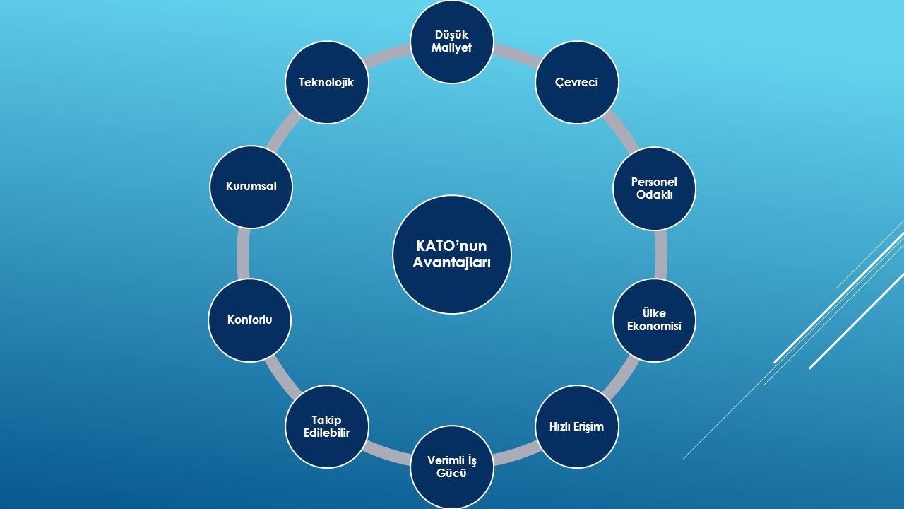 KATO'nun Avantajları Düşük Maliyet Çevreci Personel Odaklı