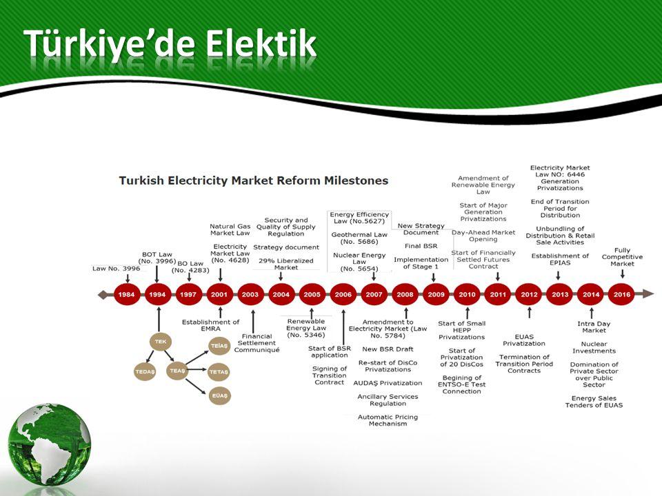 Türkiye'de Elektik