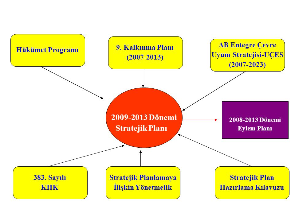 2009-2013 Dönemi Stratejik Planı Hükümet Programı 9. Kalkınma Planı
