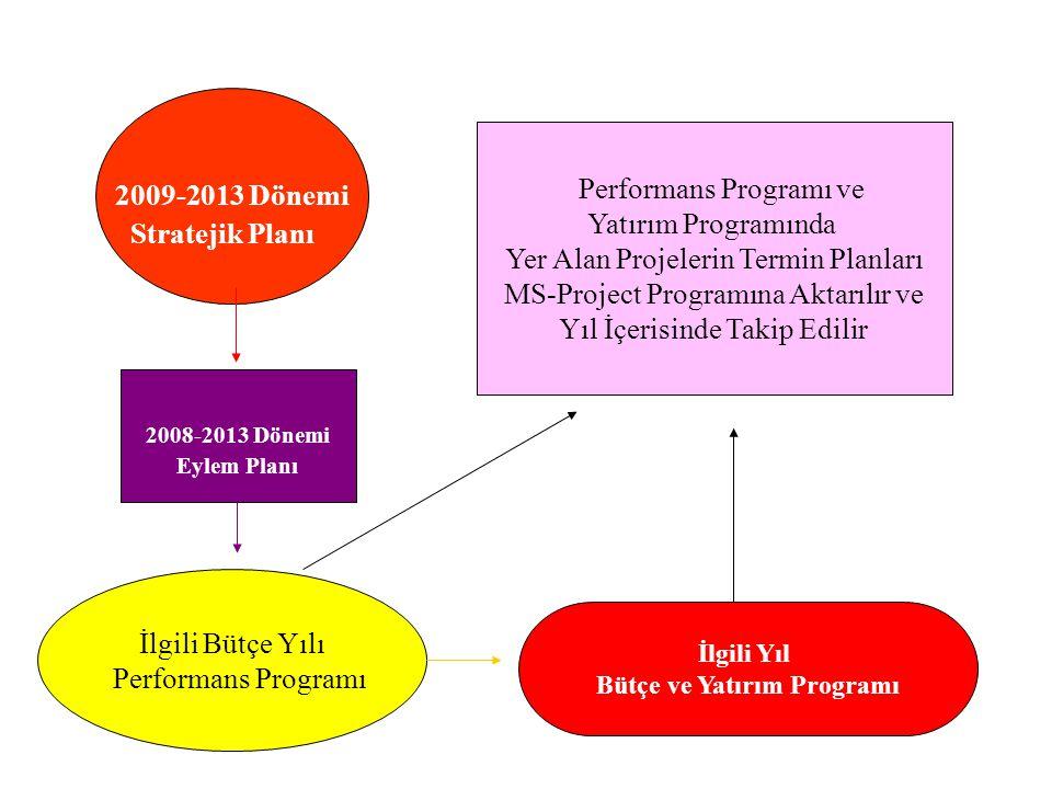 Bütçe ve Yatırım Programı