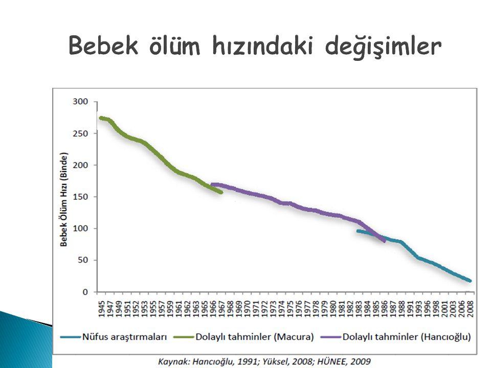 Bebek ölüm hızındaki değişimler