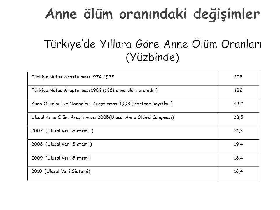 Anne ölüm oranındaki değişimler Türkiye'de Yıllara Göre Anne Ölüm Oranları (Yüzbinde)