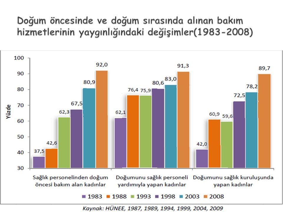 Doğum öncesinde ve doğum sırasında alınan bakım hizmetlerinin yaygınlığındaki değişimler(1983-2008)