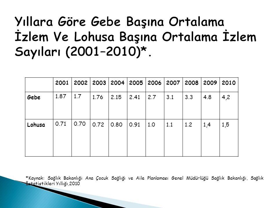 Yıllara Göre Gebe Başına Ortalama İzlem Ve Lohusa Başına Ortalama İzlem Sayıları (2001–2010)*.