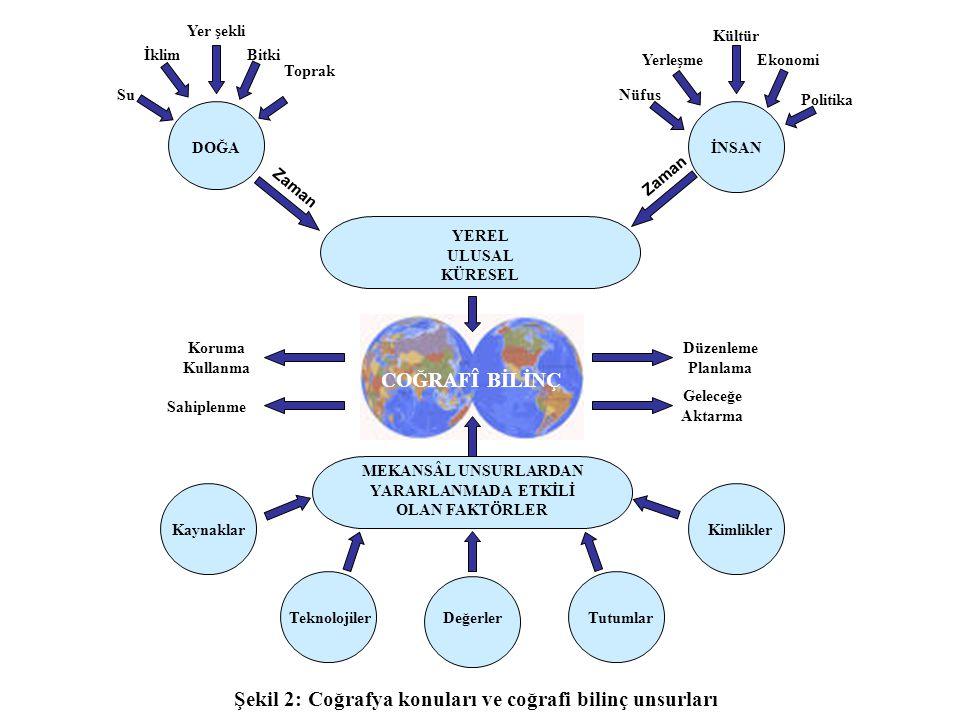 COĞRAFÎ BİLİNÇ Şekil 2: Coğrafya konuları ve coğrafi bilinç unsurları
