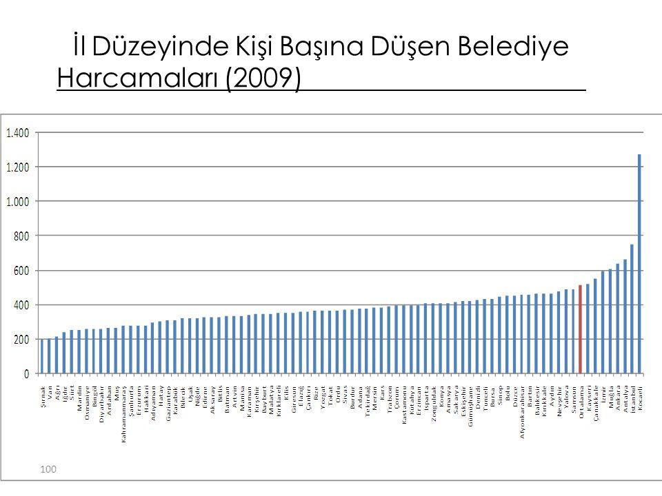 İl Düzeyinde Kişi Başına Düşen Belediye Harcamaları (2009)