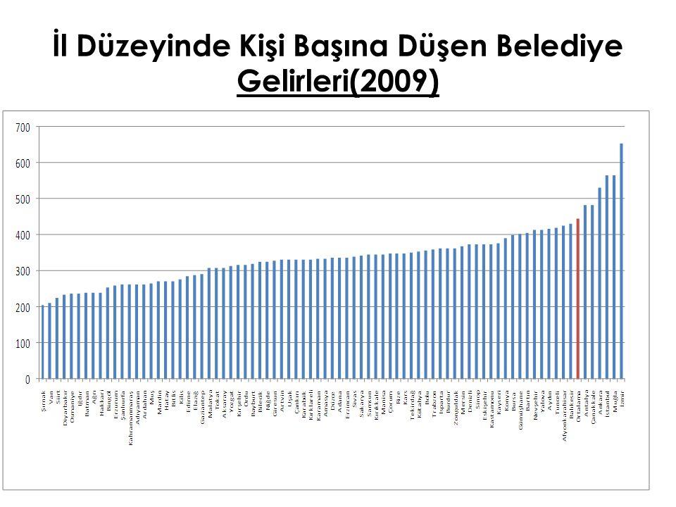 İl Düzeyinde Kişi Başına Düşen Belediye Gelirleri(2009)