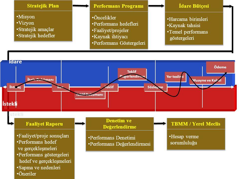 İdare İstekli İstekli Stratejik Plan Misyon Vizyon Stratejik amaçlar