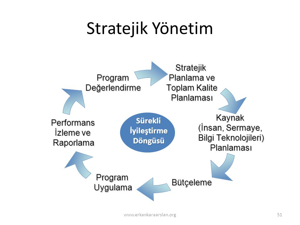 Stratejik Yönetim Sürekli İyileştirme Döngüsü www.erkankaraarslan.org